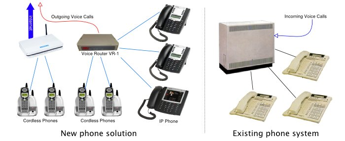 Integrated Voice Solutions